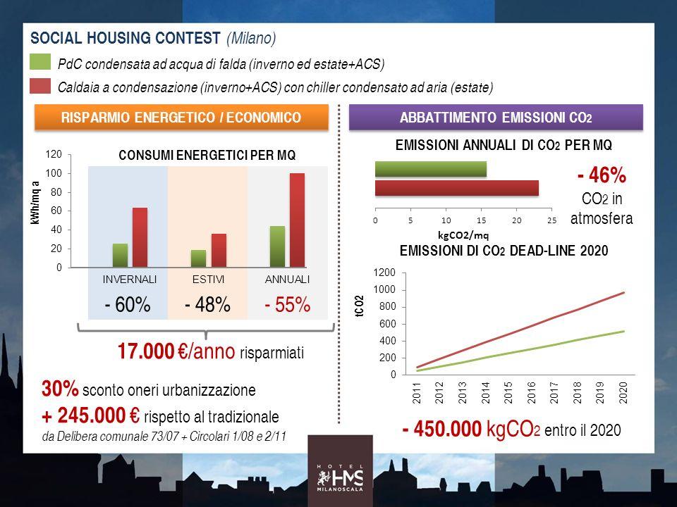 30% sconto oneri urbanizzazione + 245.000 € rispetto al tradizionale