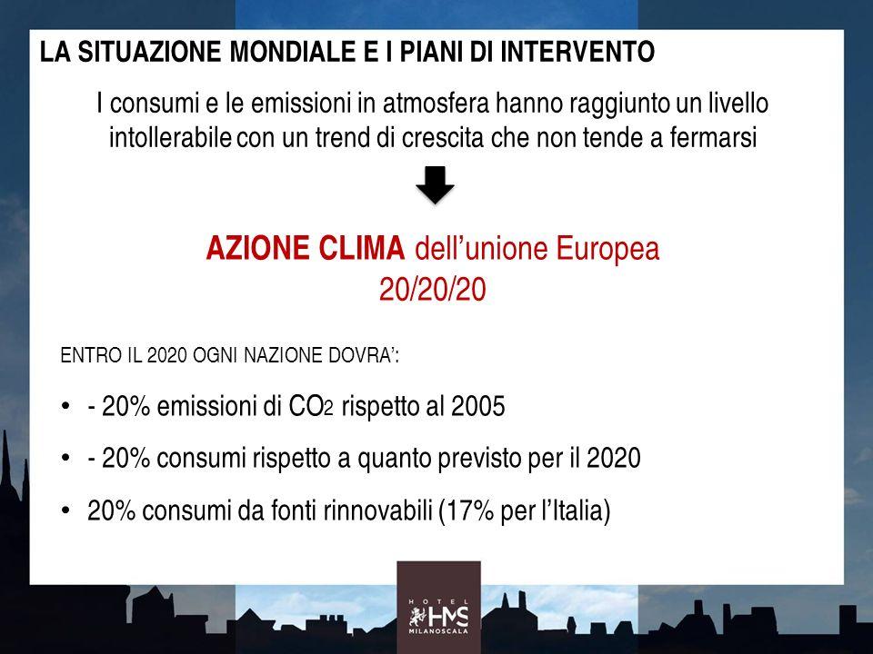 AZIONE CLIMA dell'unione Europea