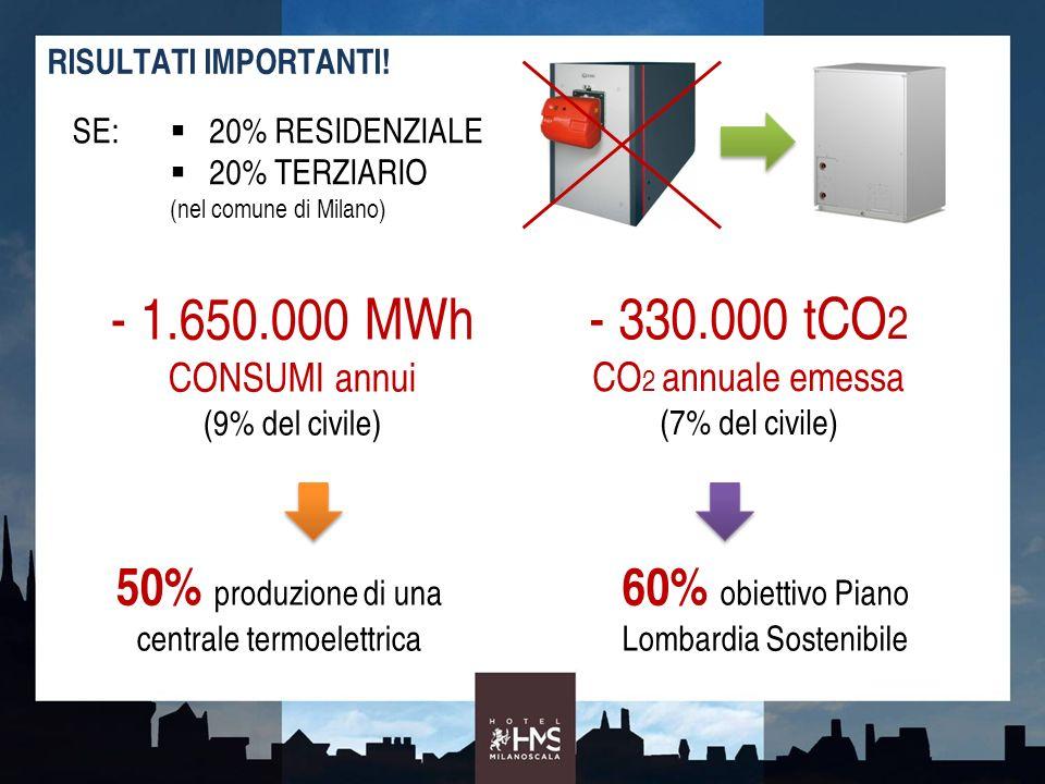 - 1.650.000 MWh CONSUMI annui - 330.000 tCO2