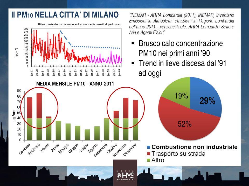 Il PM10 NELLA CITTA' DI MILANO