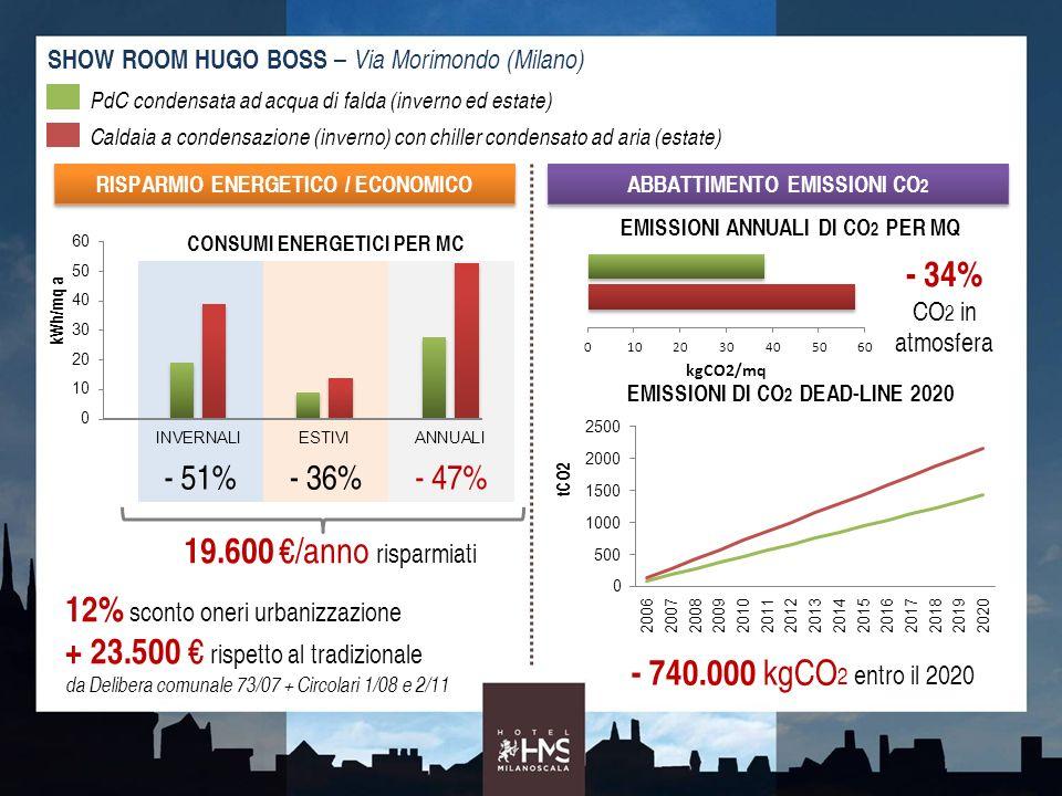 12% sconto oneri urbanizzazione + 23.500 € rispetto al tradizionale