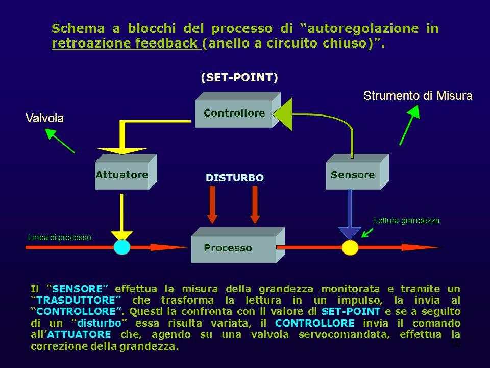 Schema a blocchi del processo di autoregolazione in retroazione feedback (anello a circuito chiuso) .