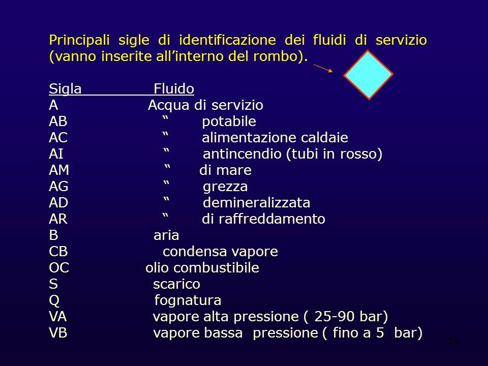 Principali sigle di identificazione dei fluidi di servizio (vanno inserite all'interno del rombo).