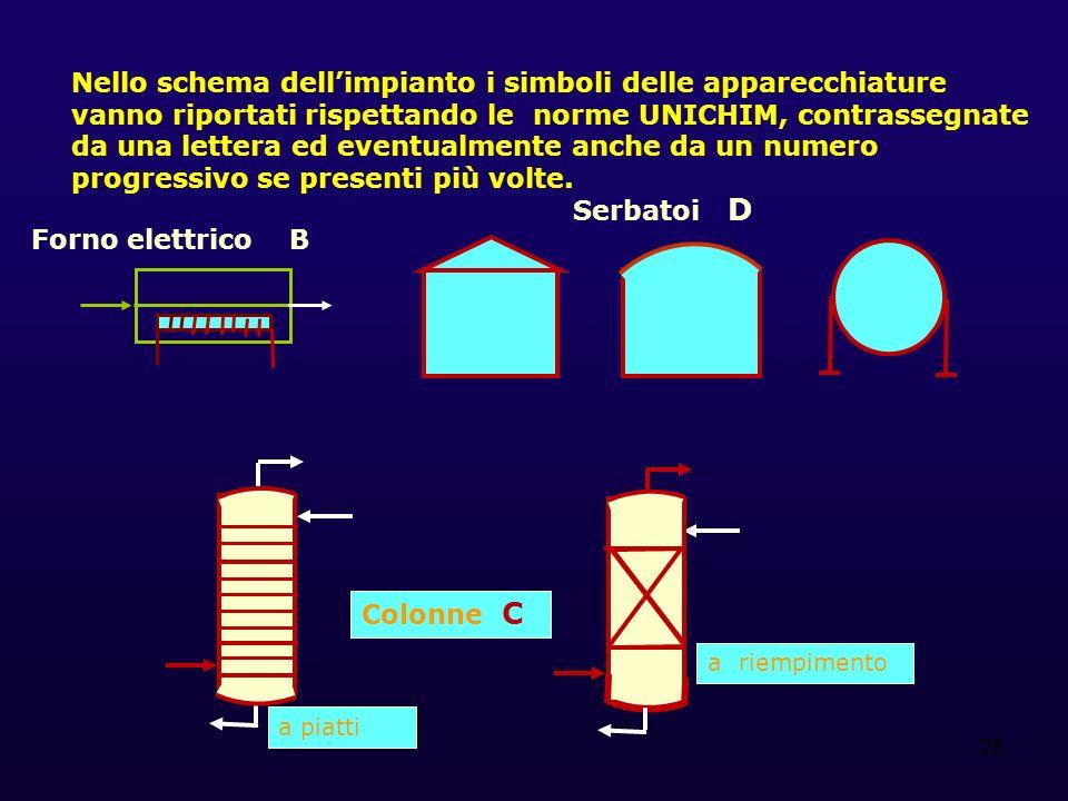 Nello schema dell'impianto i simboli delle apparecchiature vanno riportati rispettando le norme UNICHIM, contrassegnate da una lettera ed eventualmente anche da un numero progressivo se presenti più volte.