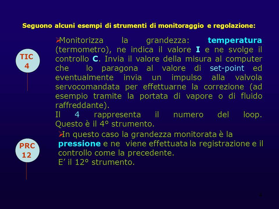 Seguono alcuni esempi di strumenti di monitoraggio e regolazione: