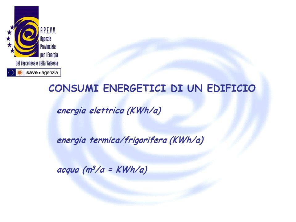 CONSUMI ENERGETICI DI UN EDIFICIO