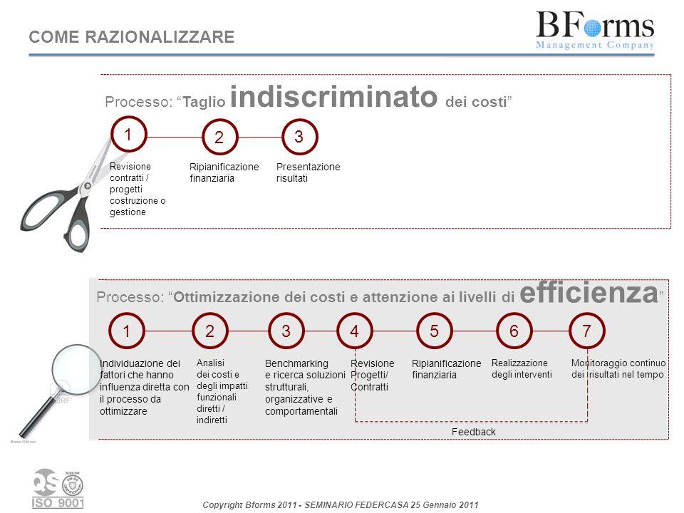 COME RAZIONALIZZARE Processo: Taglio indiscriminato dei costi 1. 2. 3. Revisione. contratti / progetti costruzione o gestione.