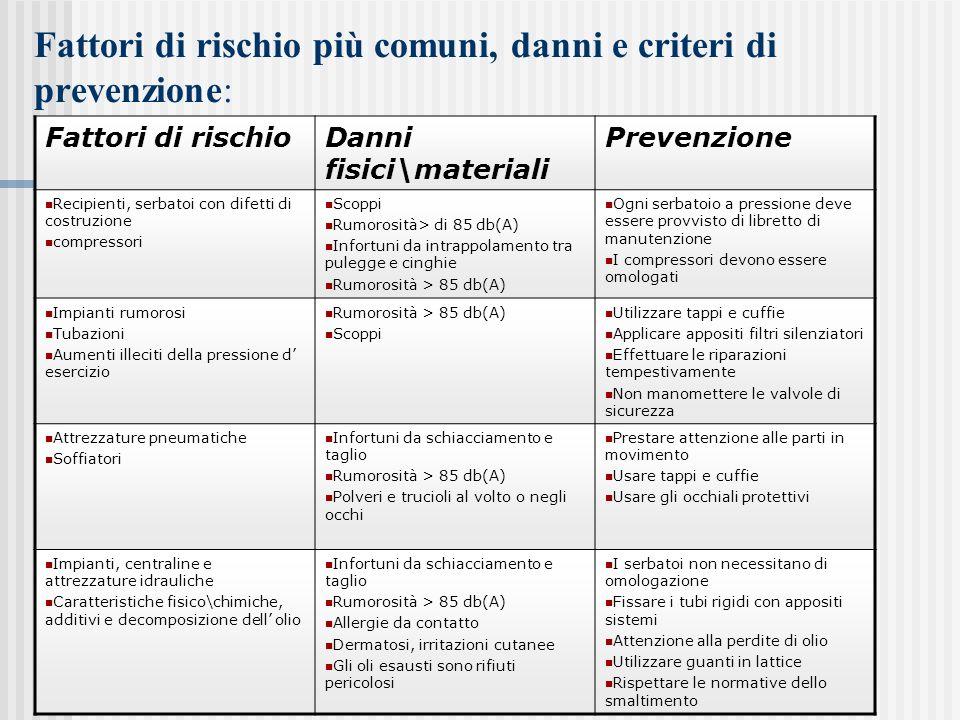 Fattori di rischio più comuni, danni e criteri di prevenzione: