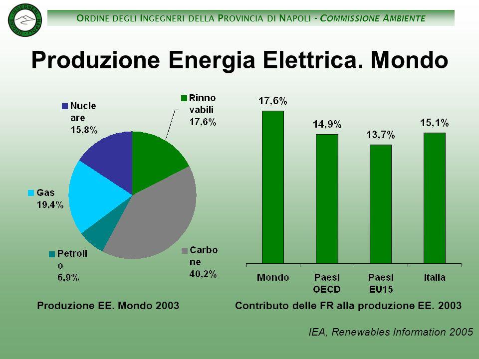 Produzione Energia Elettrica. Mondo
