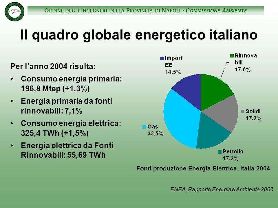 Il quadro globale energetico italiano