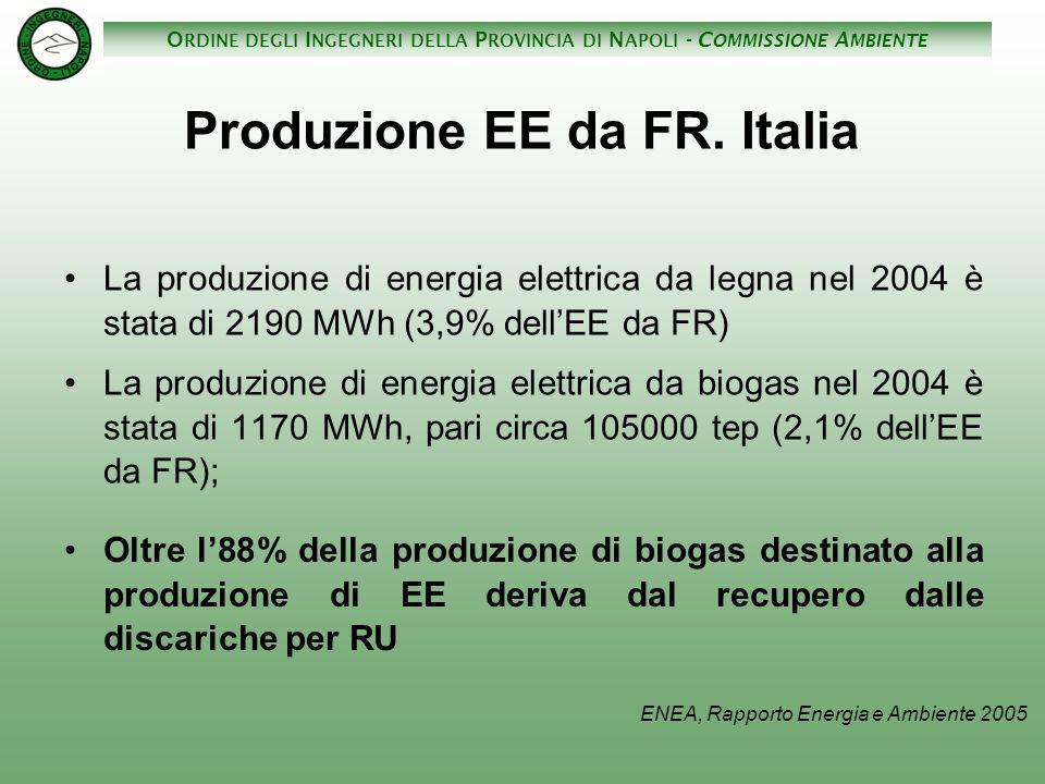 Produzione EE da FR. Italia