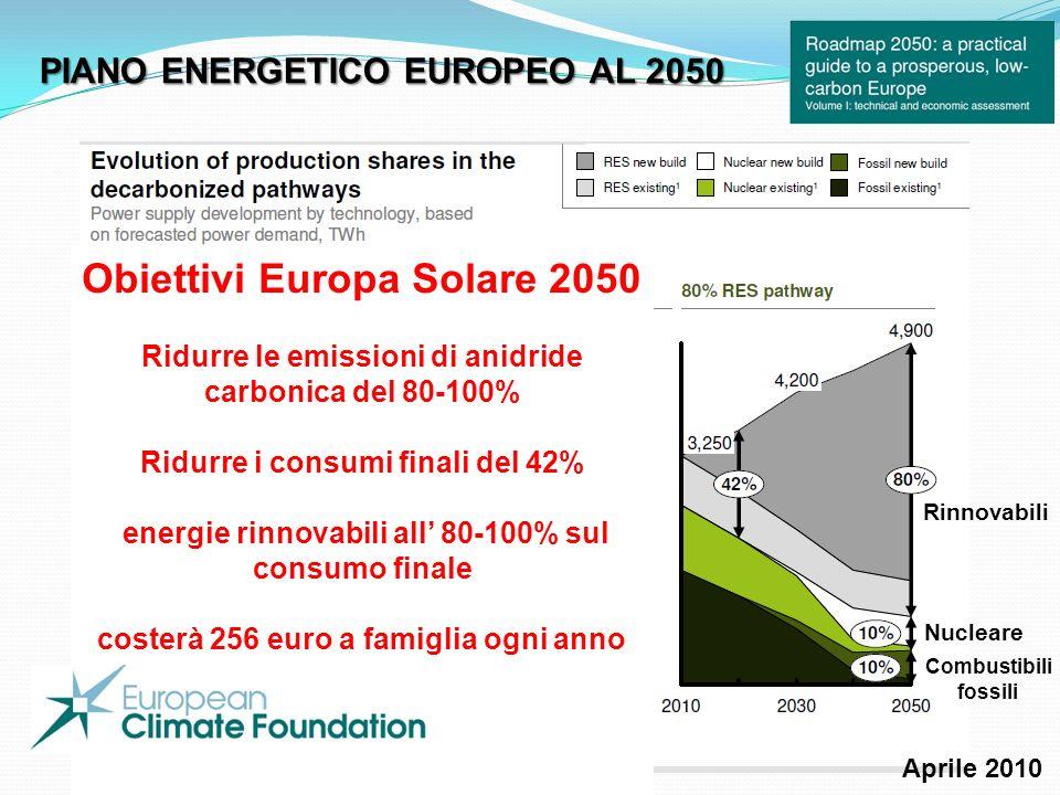 Obiettivi Europa Solare 2050