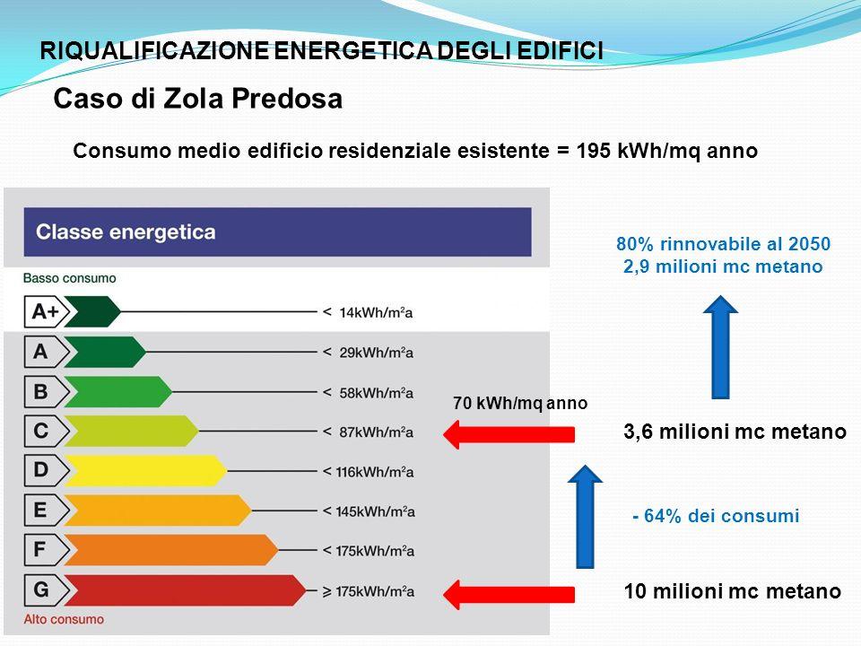 Caso di Zola Predosa RIQUALIFICAZIONE ENERGETICA DEGLI EDIFICI