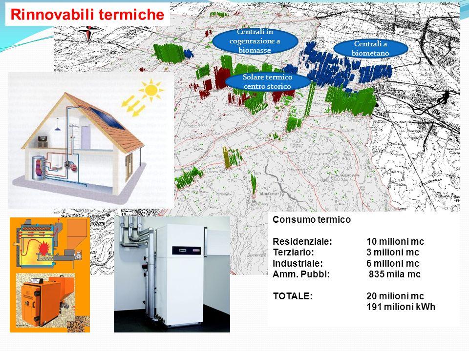 Rinnovabili termiche Consumo termico Residenziale: 10 milioni mc