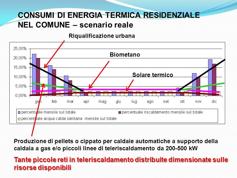 CONSUMI DI ENERGIA TERMICA RESIDENZIALE NEL COMUNE – scenario reale