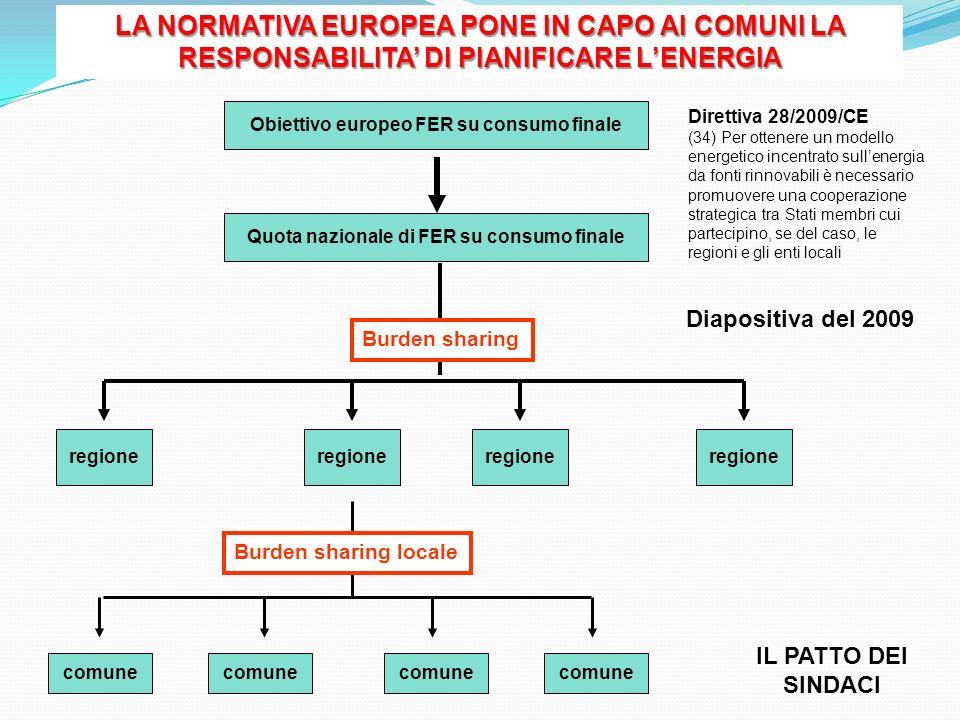 LA NORMATIVA EUROPEA PONE IN CAPO AI COMUNI LA RESPONSABILITA' DI PIANIFICARE L'ENERGIA