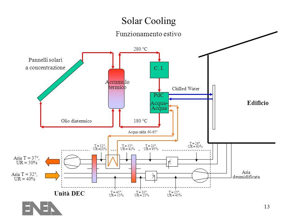 Solar Cooling Funzionamento estivo Edificio Unità DEC Pannelli solari