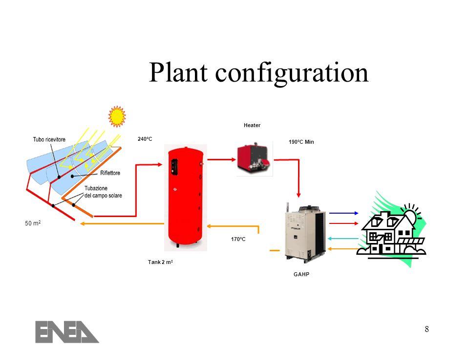 Plant configuration Tank 2 m3 240°C 190°C Min 170°C Heater GAHP 50 m2
