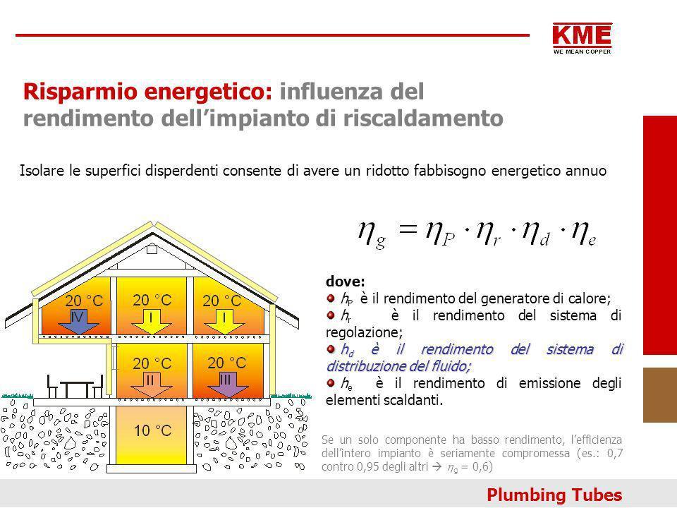 Risparmio energetico: influenza del rendimento dell'impianto di riscaldamento