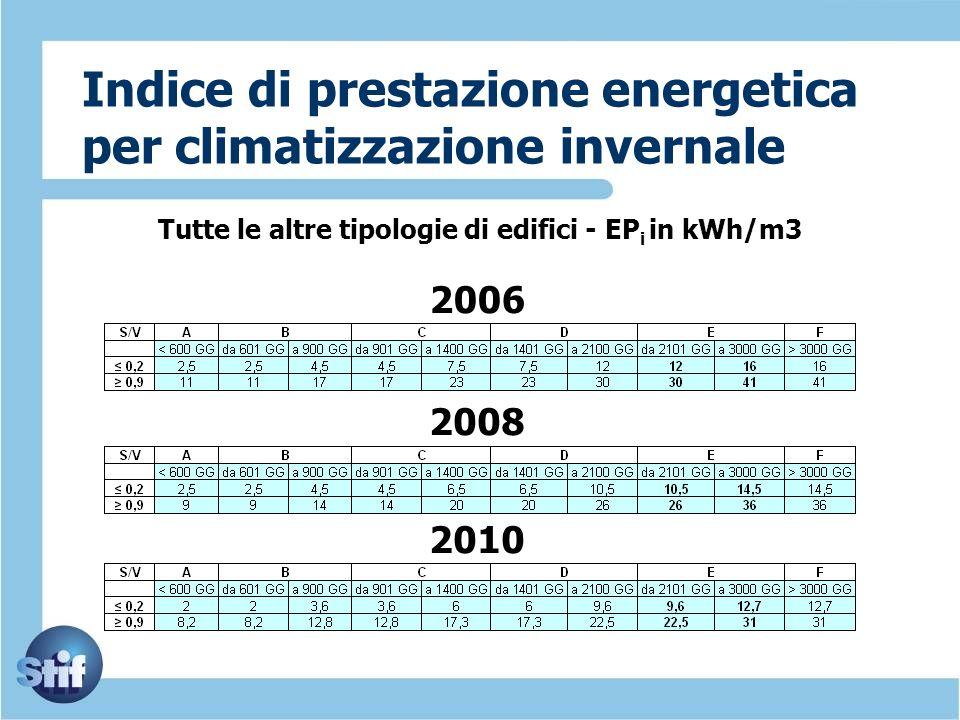 Indice di prestazione energetica per climatizzazione invernale