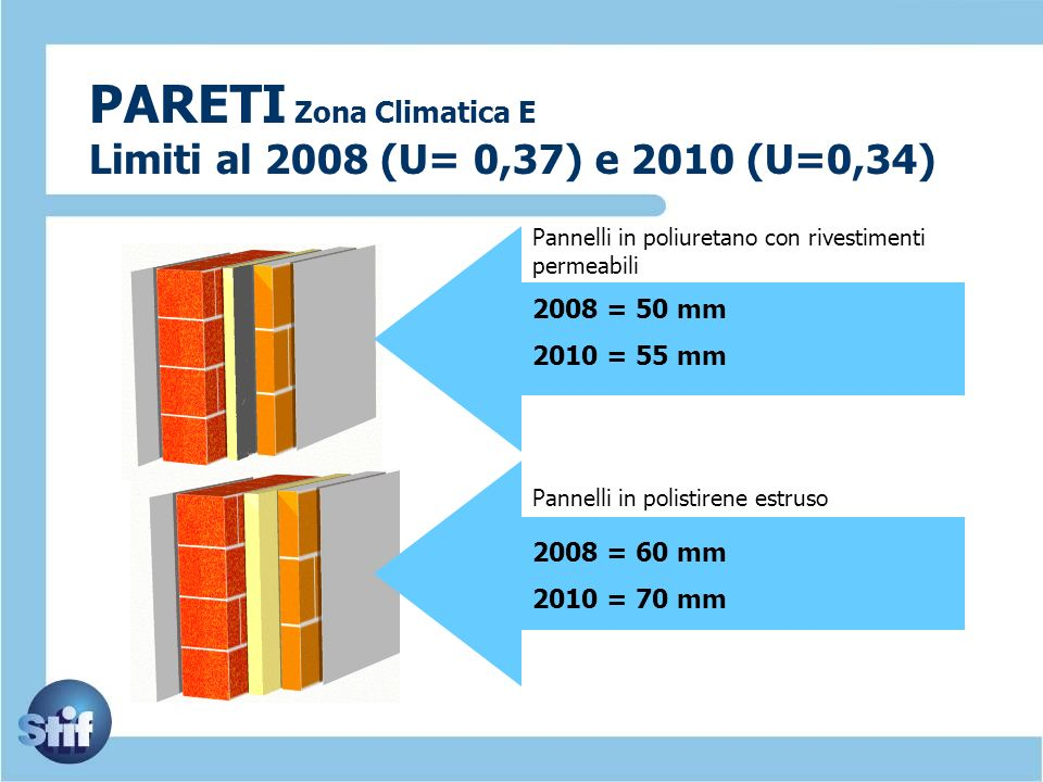PARETI Zona Climatica E Limiti al 2008 (U= 0,37) e 2010 (U=0,34)