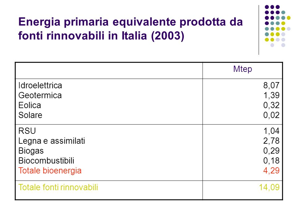 Energia primaria equivalente prodotta da fonti rinnovabili in Italia (2003)