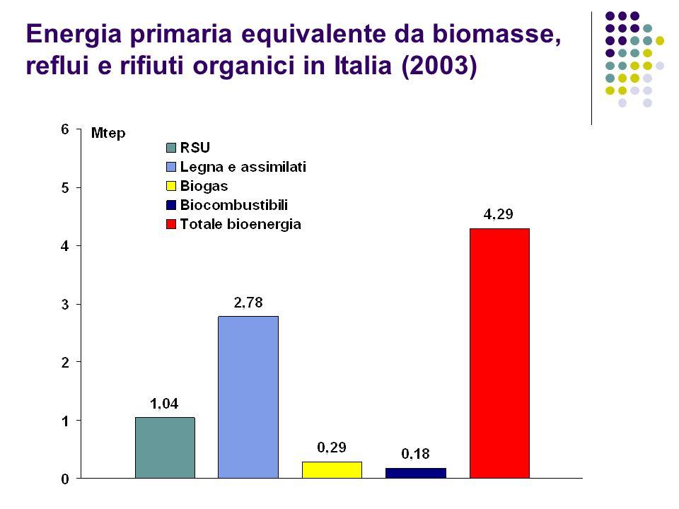 Energia primaria equivalente da biomasse, reflui e rifiuti organici in Italia (2003)