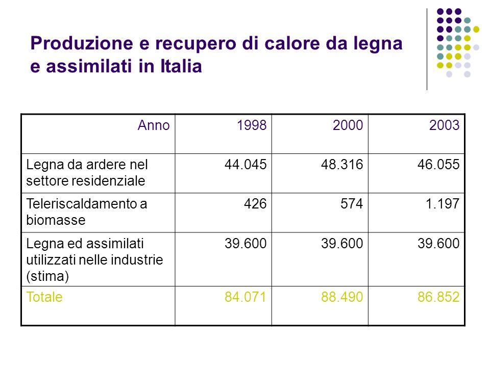 Produzione e recupero di calore da legna e assimilati in Italia