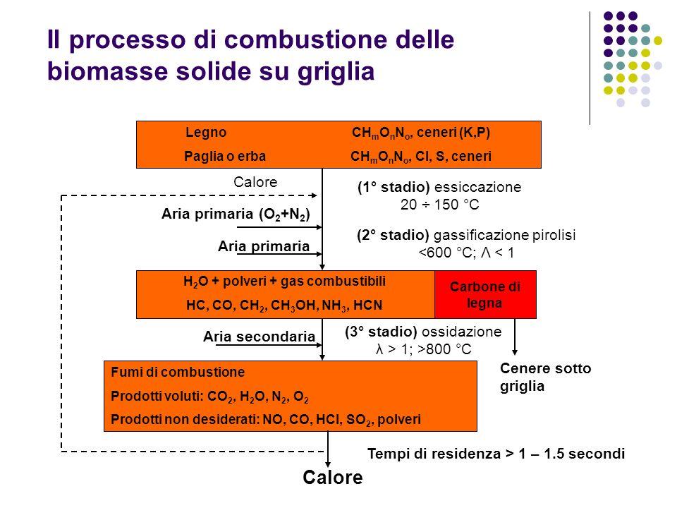Il processo di combustione delle biomasse solide su griglia