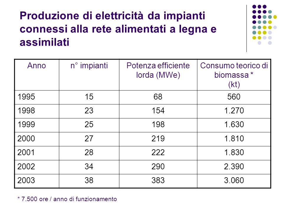 Consumo teorico di biomassa *