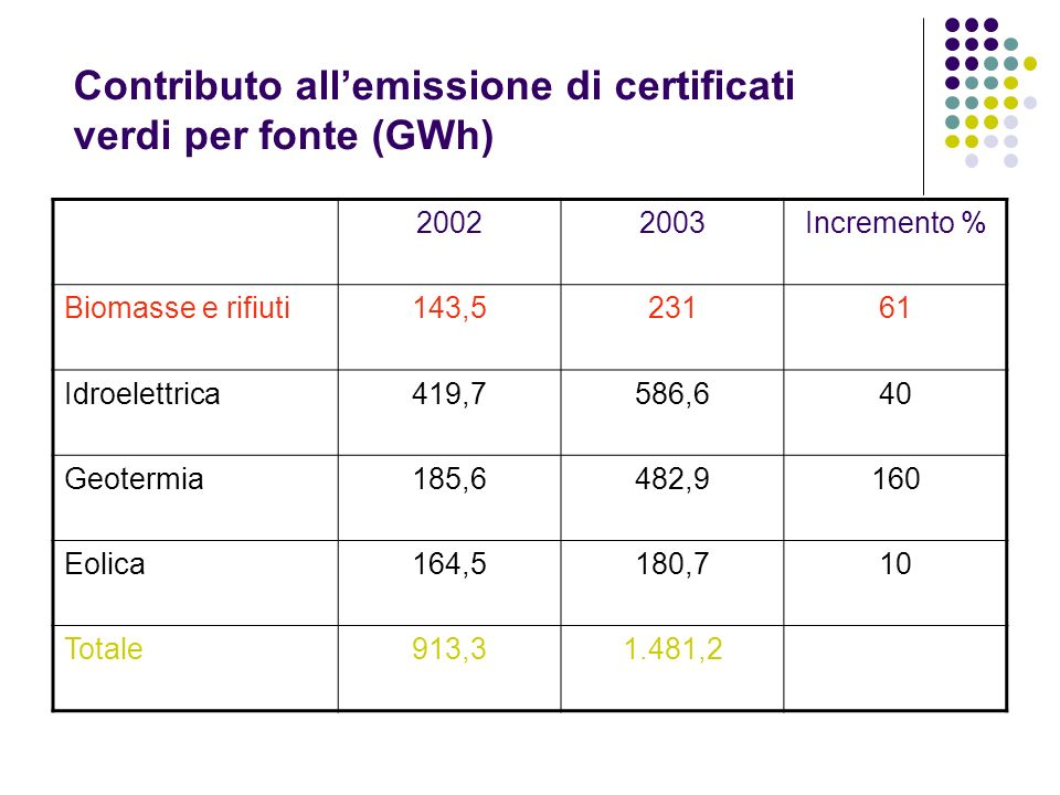 Contributo all'emissione di certificati verdi per fonte (GWh)