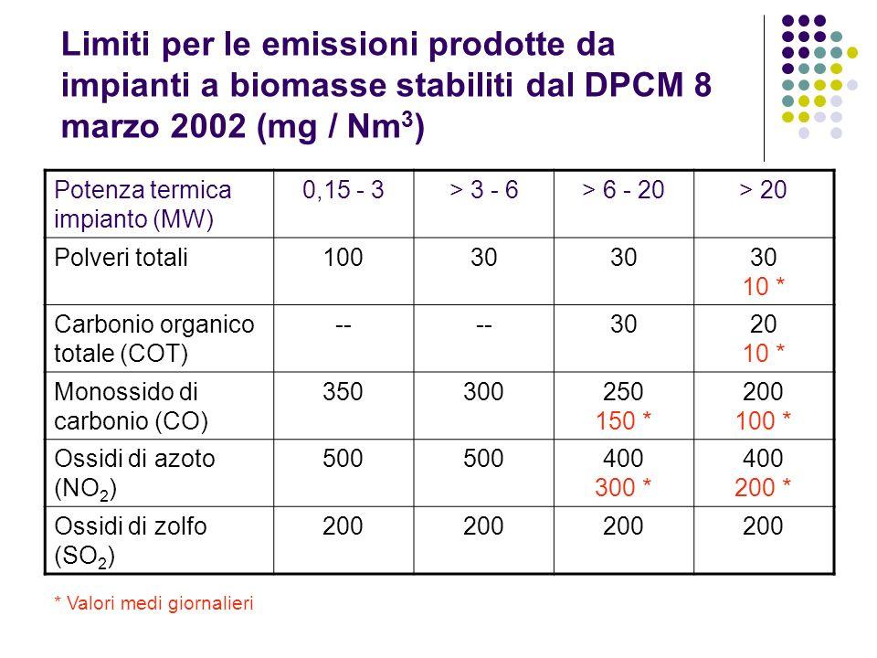 Limiti per le emissioni prodotte da impianti a biomasse stabiliti dal DPCM 8 marzo 2002 (mg / Nm3)