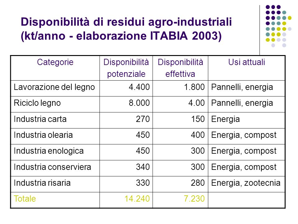 Disponibilità di residui agro-industriali (kt/anno - elaborazione ITABIA 2003)