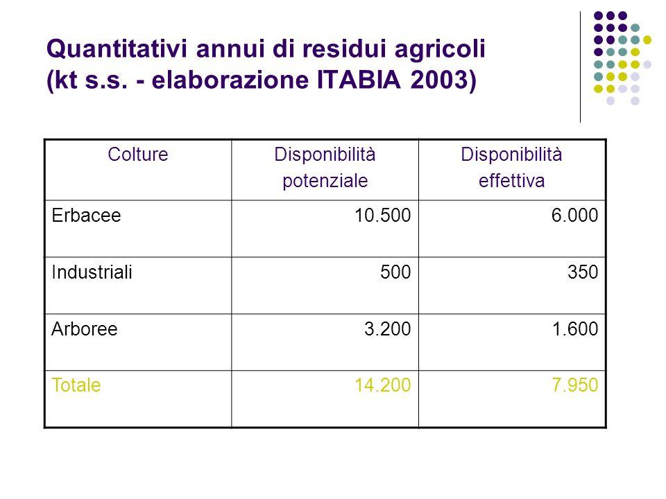 Quantitativi annui di residui agricoli (kt s. s