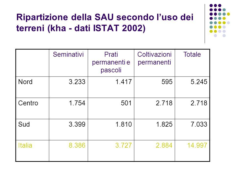 Ripartizione della SAU secondo l'uso dei terreni (kha - dati ISTAT 2002)