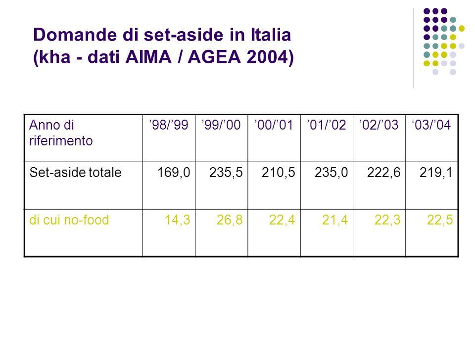 Domande di set-aside in Italia (kha - dati AIMA / AGEA 2004)