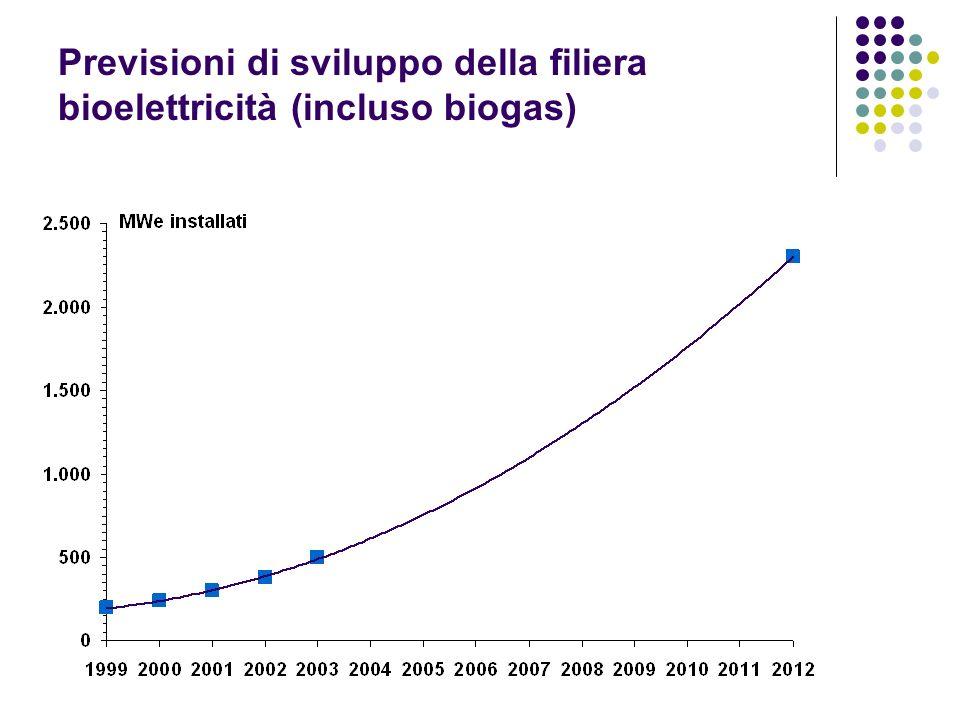 Previsioni di sviluppo della filiera bioelettricità (incluso biogas)