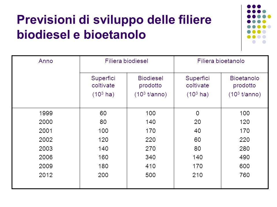 Previsioni di sviluppo delle filiere biodiesel e bioetanolo