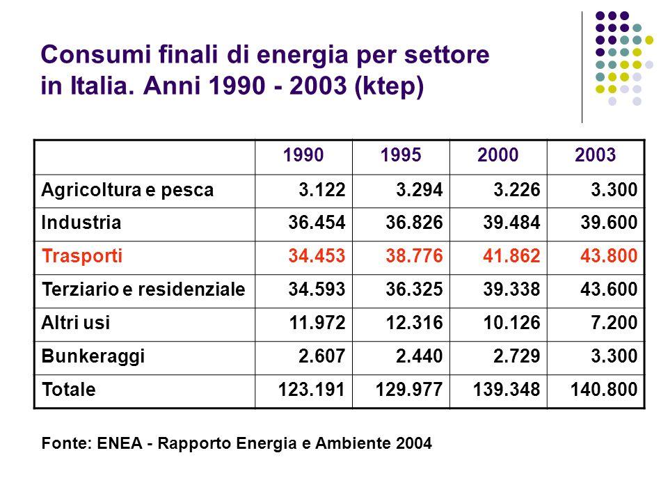 Consumi finali di energia per settore in Italia