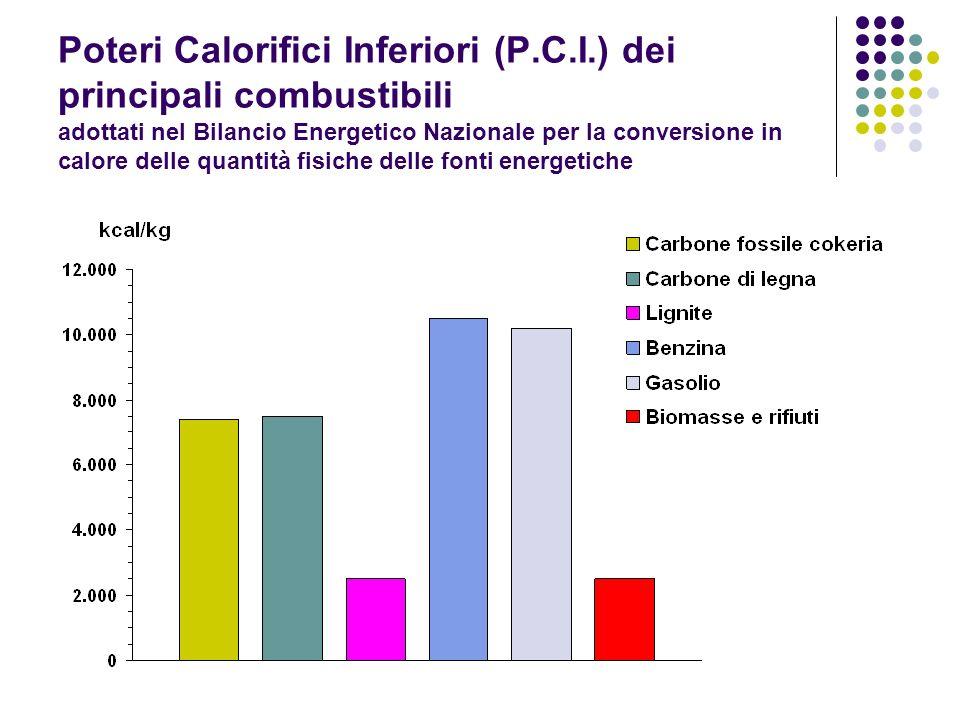 Poteri Calorifici Inferiori (P. C. I