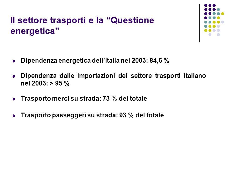 Il settore trasporti e la Questione energetica