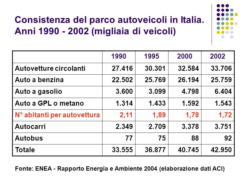 Consistenza del parco autoveicoli in Italia