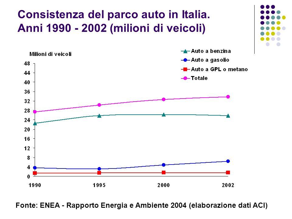 Consistenza del parco auto in Italia