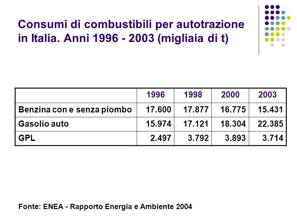 Consumi di combustibili per autotrazione in Italia