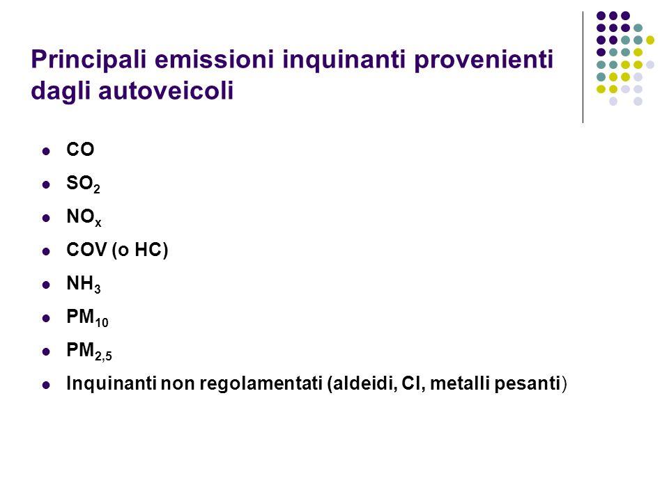 Principali emissioni inquinanti provenienti dagli autoveicoli