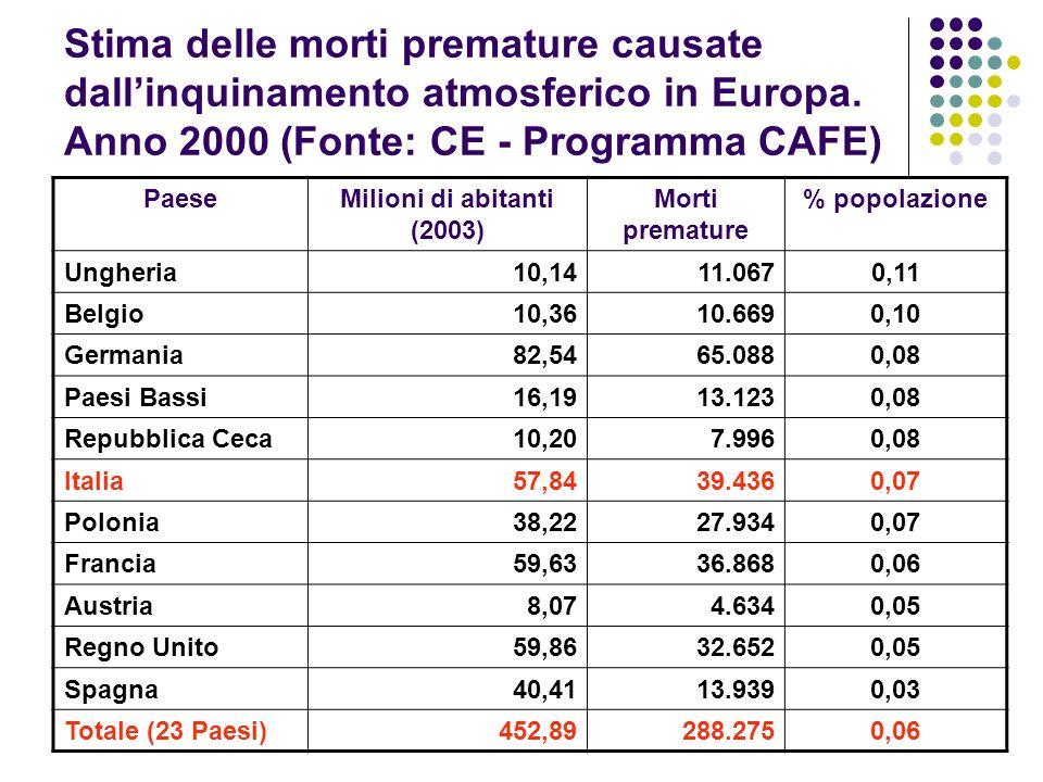 Stima delle morti premature causate dall'inquinamento atmosferico in Europa. Anno 2000 (Fonte: CE - Programma CAFE)