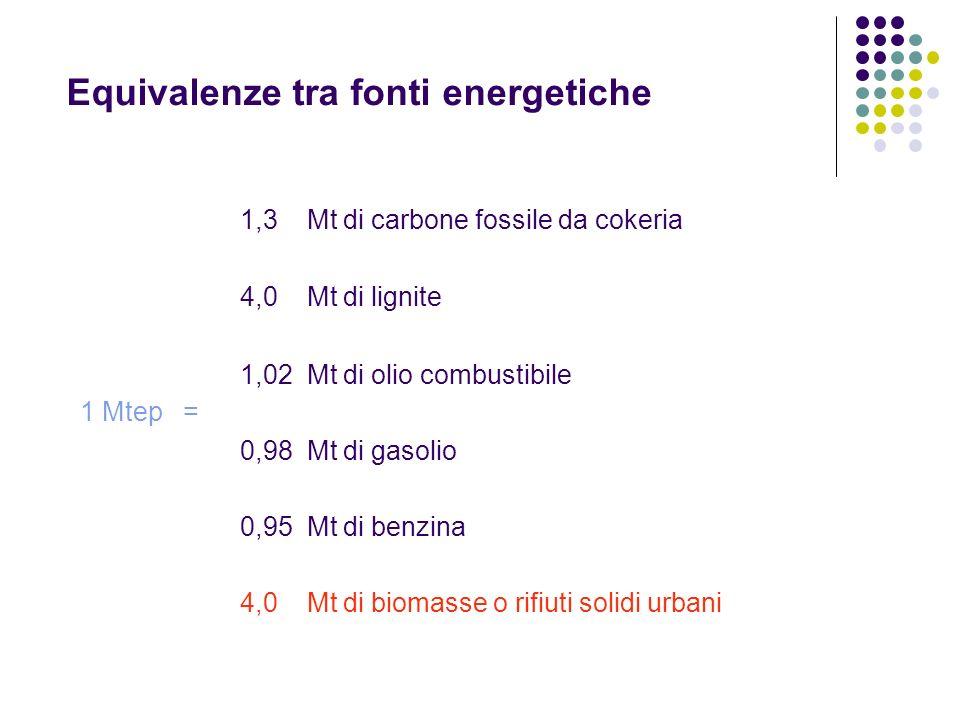 Equivalenze tra fonti energetiche