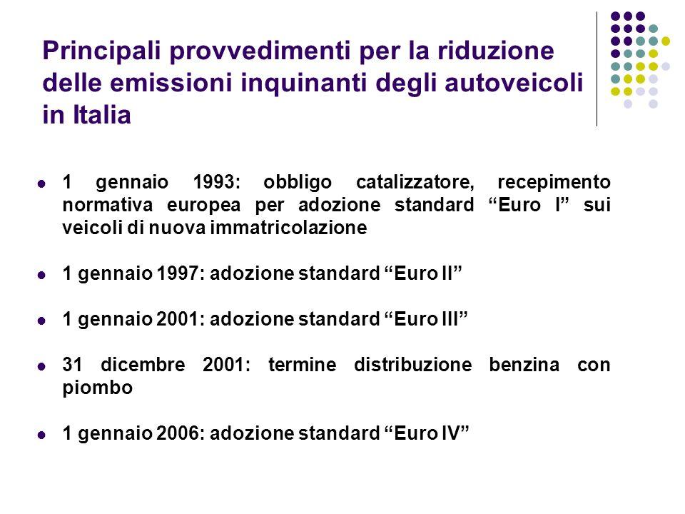Principali provvedimenti per la riduzione delle emissioni inquinanti degli autoveicoli in Italia