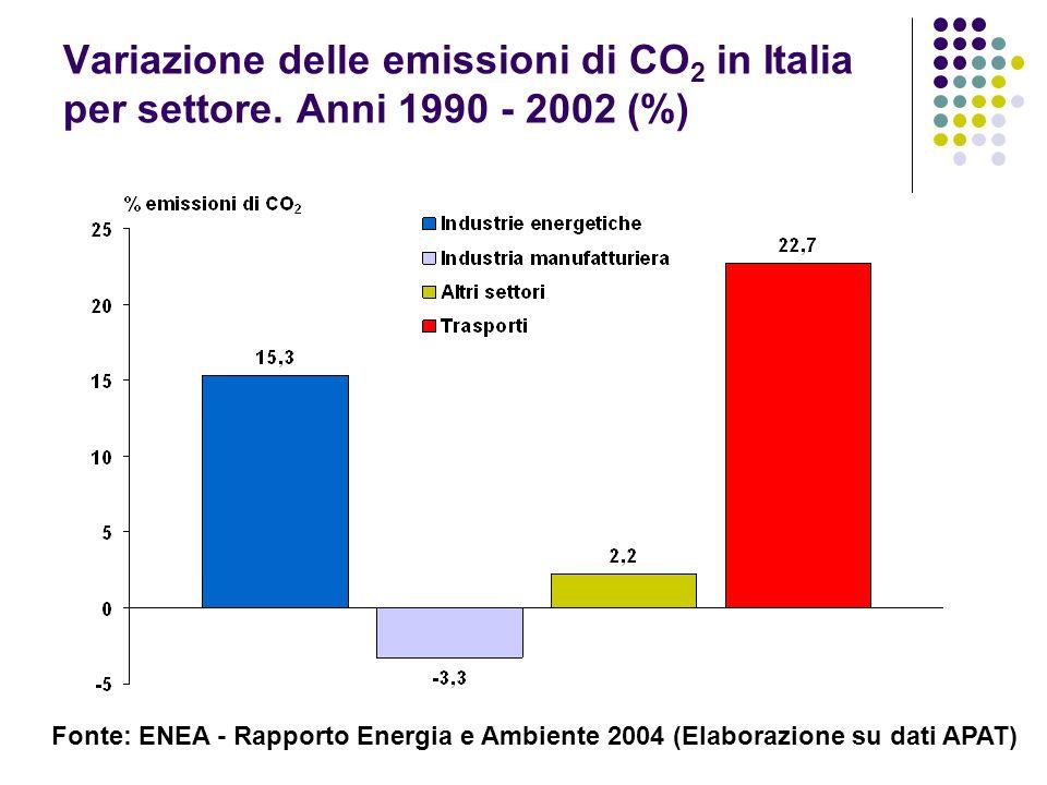 Variazione delle emissioni di CO2 in Italia per settore