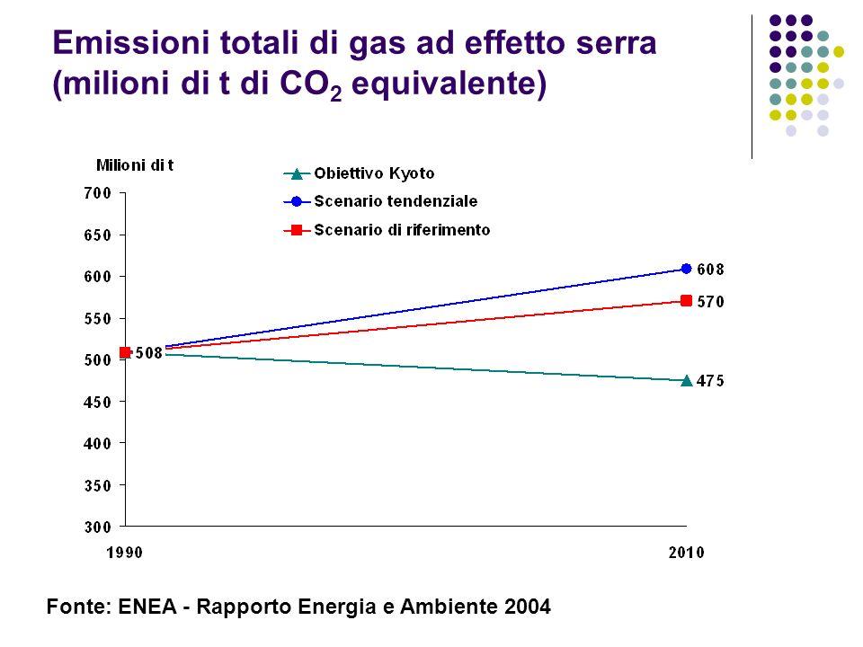 Emissioni totali di gas ad effetto serra (milioni di t di CO2 equivalente)